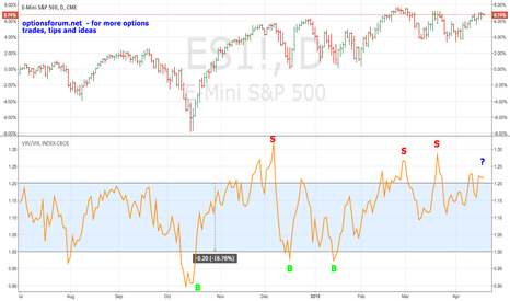 ES1!: Volatility Term Structure Flashes A Caution Sign