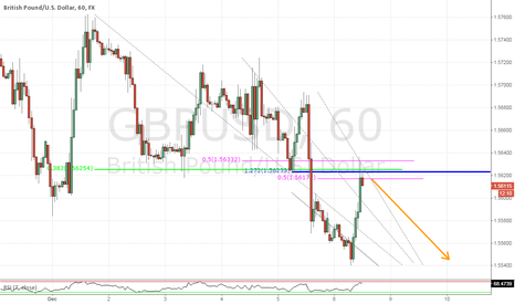 GBPUSD: GBPUSD: Bearish TCT