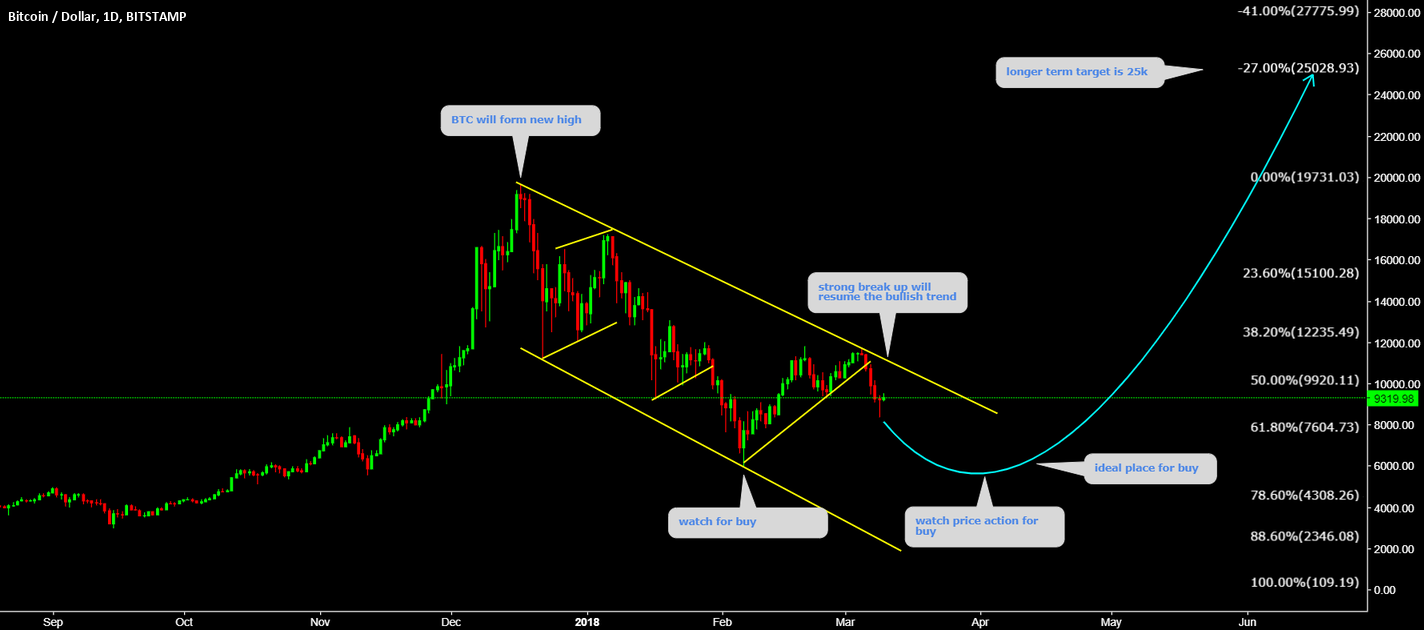 BTCUSD will form New High without any doubt
