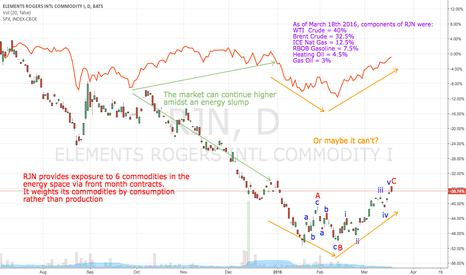 RJN: How correlated is the SPX and energy?