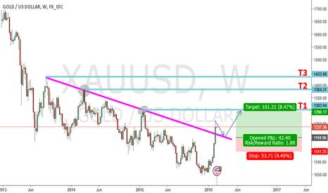 XAUUSD: Gold Weekly Break