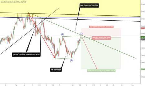 AUDNZD: SELL SETUP
