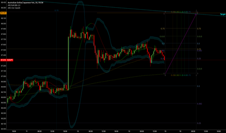 AUDJPY: Here comes the End of Wave 4