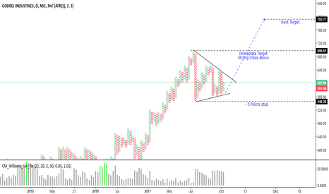 GODREJIND: Point & Figure Very Clean Charting system