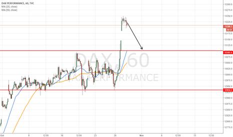 DAX: short at 13220 target 13100 so 120pips gains