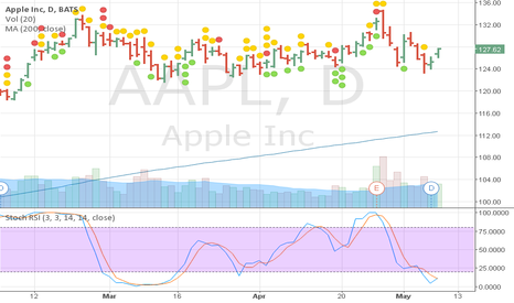 AAPL: AAPL stoch RSI Buy Signal