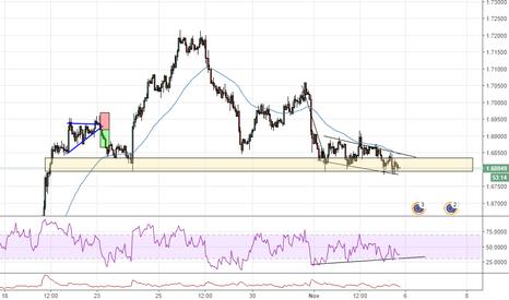 EURNZD: EUR/NZD divergenza e supporto, grafico orario