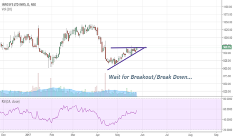 INFY: Crucial Level {Wait for Breakout/Breakdown}