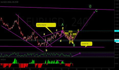 EURUSD: long ,,, completing wave C of Flat possible
