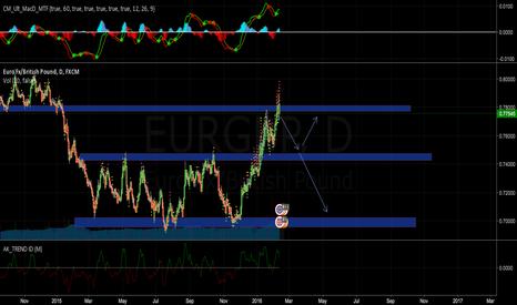 EURGBP: Short on hitting major resistance