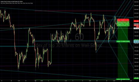 US30: Dow Jones Short Trade