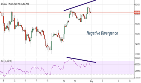 BHARATFIN: Negative Divergance in hourly charts of BHARATFIN