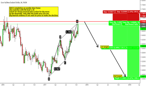 EURNZD: ABCD weekly eurnzd completion