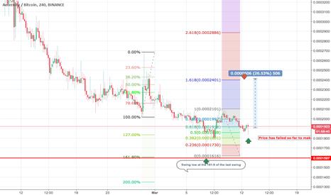 AEBTC: Updated Chart AE/BTC