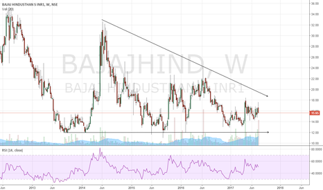 BAJAJHIND: #BajajHind Above 18 can do Magic, strong support on 12.