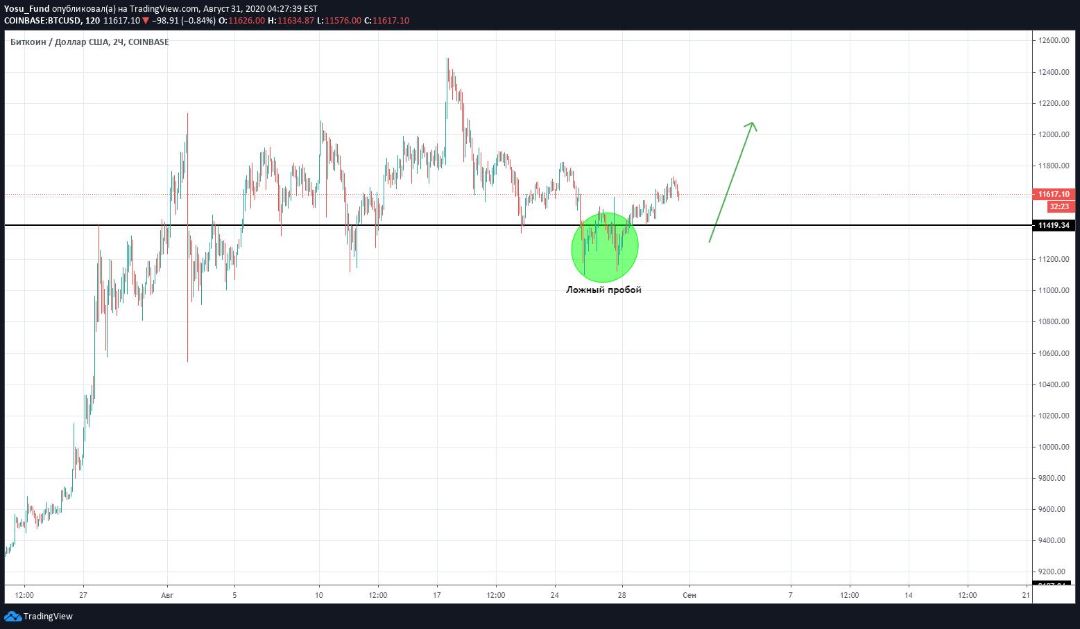 tradingview btc usd diagrama