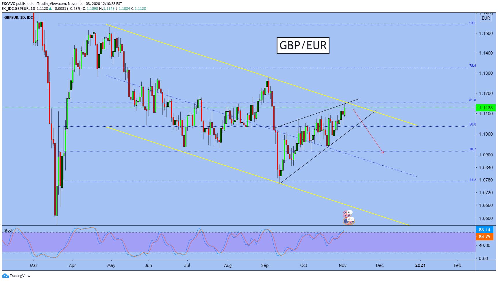 Gbp/eur forex creel investments nederland tx