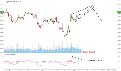 USDCHF: USDCHF: ONE MORE UP BEFORE A POTENTIAL BREAKDOWN?