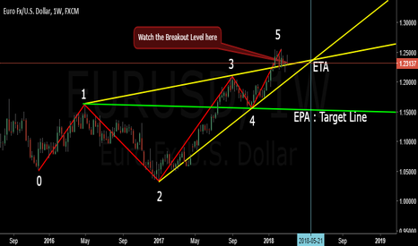 EURUSD: Watch the Breakout Level of EURUSD (Weekly Chart)