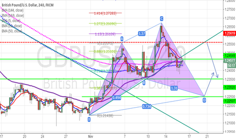 GBPUSD: waiting sell and buy