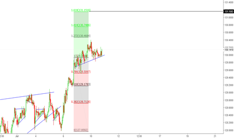 EURJPY: LONG FOR THE NEXT TWO DAYS