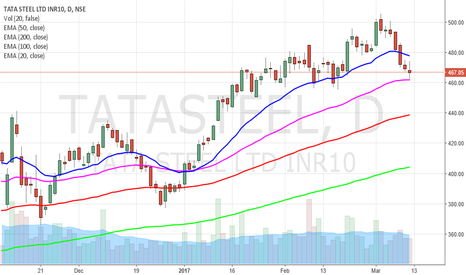 TATASTEEL: Tata Steel should strengthen your portfolio