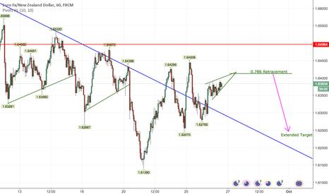EURNZD: Short EURNZD Based on H1 Timeframe Rising Wedge Reversal Pattern
