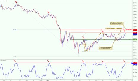 JP225USD: Nikkei testing major resistance, potential upcoming drop!