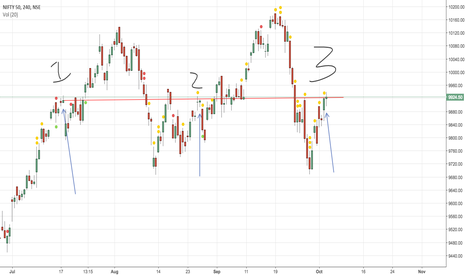 NIFTY: Nifty Tripple top in 4 hourly chart