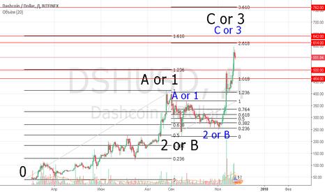 """DSHUSD: DSHUSDT Среднесрочный взгляд на DASH. Позиция - """"Инвестор""""."""