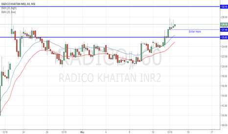 RADICO: Radico Long for short term holding