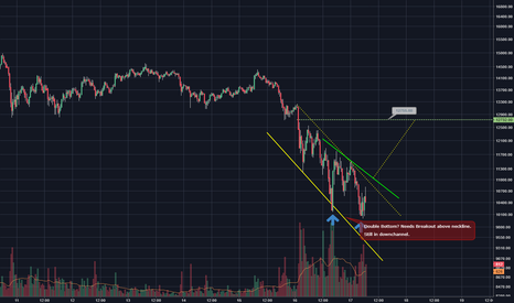 BTCUSD: Potential Double Bottom on 15 minute chart