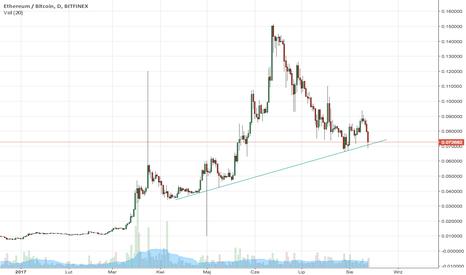 ETHBTC: Gdzie kupić Ethereum za Bitcoin'a