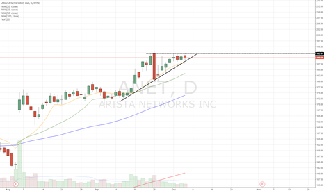 ANET: Ascending triangle