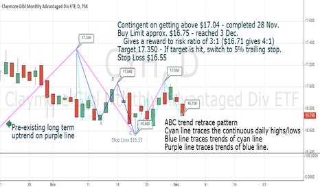 CYH: ABC trend retrace pattern