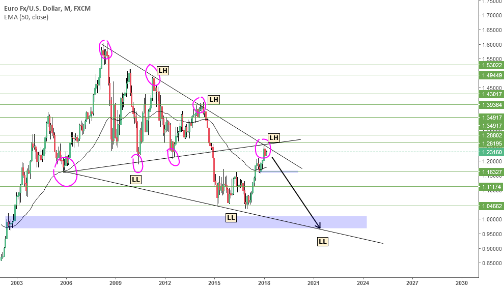 EUR USD SHORT? ( where is the next Lower Low ?) MONTHLY TF