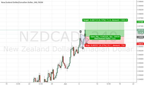NZDCAD: triangle bullish