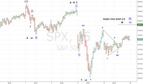 SPX: SPX  wave counts for 11/12/17