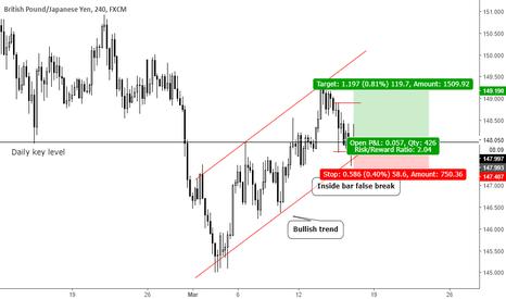 GBPJPY: Trend continuation inside bar false break at key level