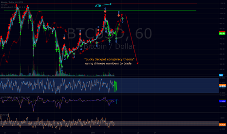 """BTCUSD: """"Lucky Jackpot conspiracy theory"""". Prepare your tinfoil hats."""