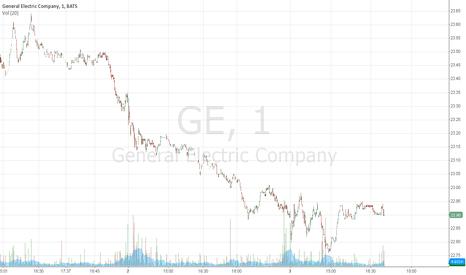 GE: General Electric