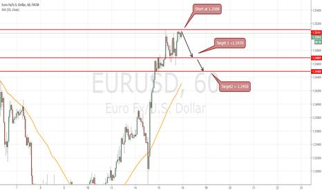 EURUSD: Short at 1.2508- 2 target for 1.2450 final