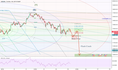 BTCUSD: BTC - Bear trap, a slight retrace, then flash crash to 10k