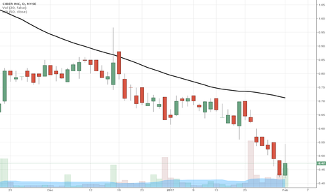 CBR: $CBR someone is buying heavy today