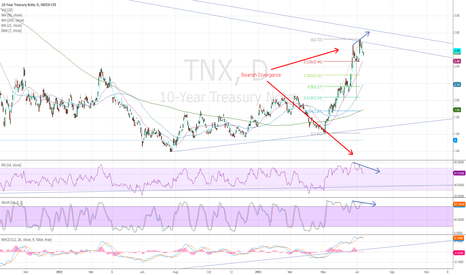 TNX: 10 yr Yield showing bearish divergence in Stoch. & RSI on Daily