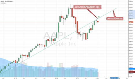 AAPL: Monthly chart 'what-if' scenario