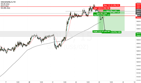 GOLD: Gold Short Opportunity