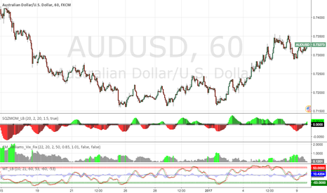 AUDUSD: Buy AUD/USD