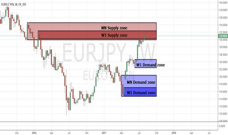 EURJPY: EUR/JPY Supply&Demand