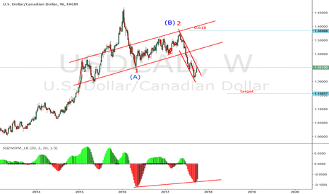 USDCAD: now at clear resistance